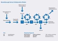 ihi-breakthrough-model